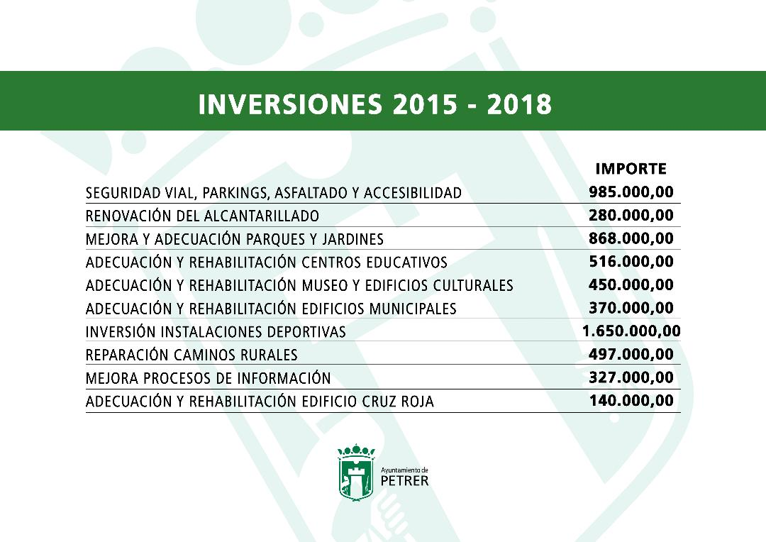 inversiones legislatura petrer